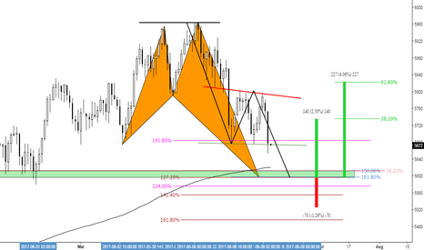 AUS200: (Daily) Will the Shark feed the 200 ?