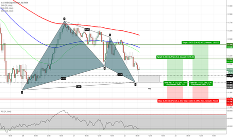 USDJPY: USDJPY - Bullish Gartley Completing