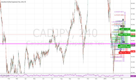 CADJPY: Bullish cypher pattern in formation