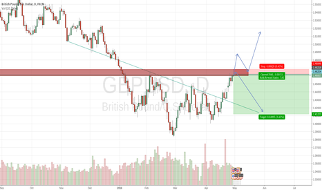 GBPUSD: The setup is still valid (from one month ago)