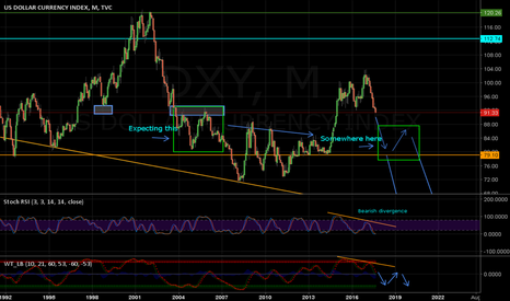 DXY: DXY Short Continuation