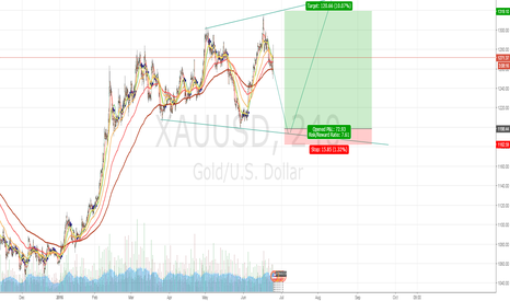XAUUSD: XAU wait and long