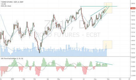 ZB1!: Caution for 30 year bonds