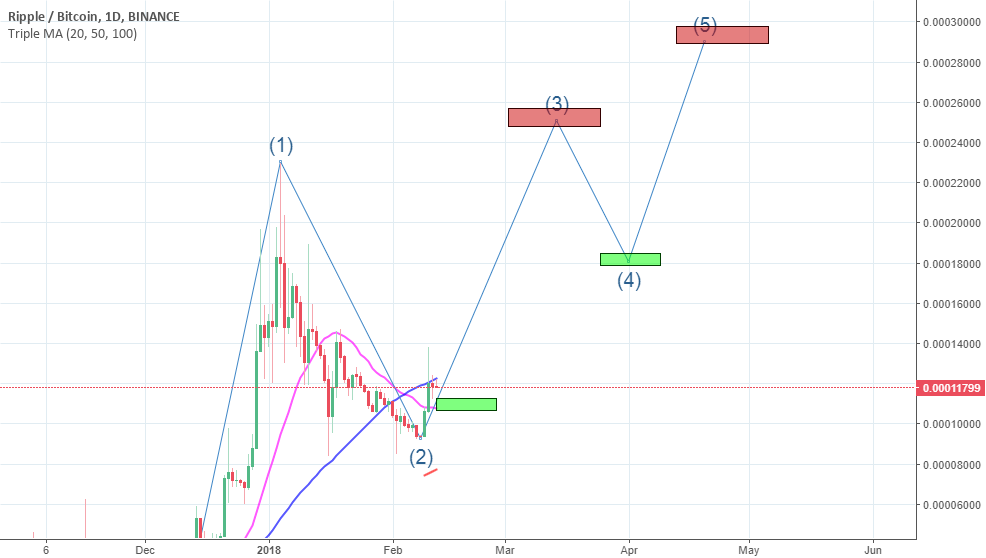 XRPBTC 370% Profit Potential | Daily Update in comments |