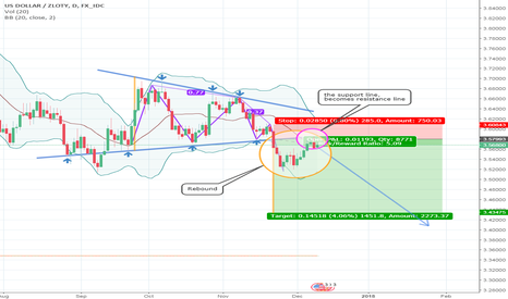 USDPLN: Decreasing wedge pattern / Patrón de cuña decreciente