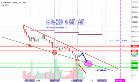 BTC1!: BTC, bitcoin a 3100 a finales de Febrero ??