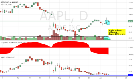 AAPL: APPLE 4% ALGO SPIKE? LOWER VOLS & VOLU; HIGHER NEGATIV VOLS CORR
