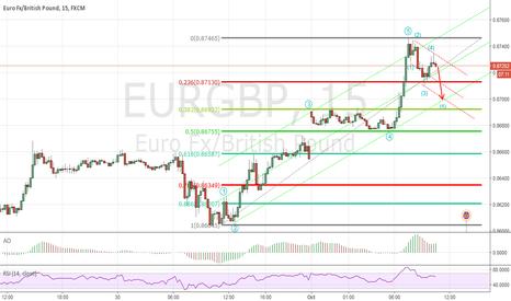EURGBP: Short Term EURGBP