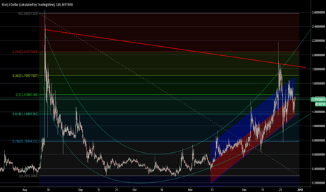 STORJUSD: Storj/USD Pair regression trend trading channel