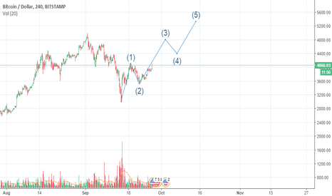 BTCUSD: bitcoin IF we bottomed. big iff atm