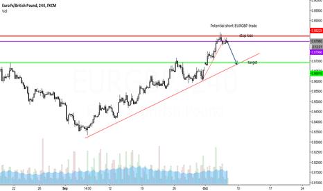 EURGBP: Potential EURGBP trade