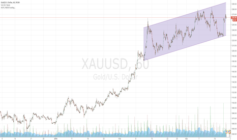 XAUUSD: xau up and down