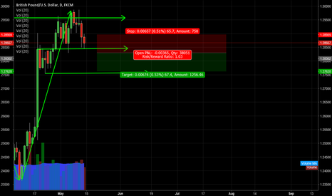GBPUSD: GBP/USD waiting for a breakdown