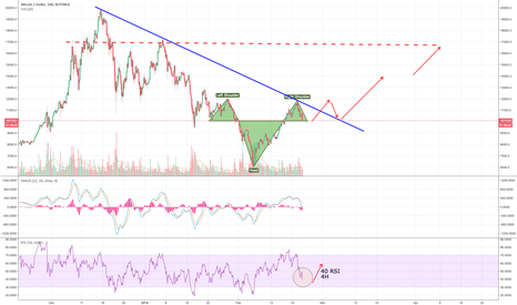 BTCUSD: THE INVERSE H&S WE HAVE BEEN LONG WAITING FOR ?