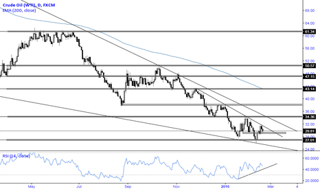 USOIL: Crude Oil [WTI] Daily Perspective