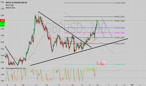 GBPUSD: GPB/USD looking into short move