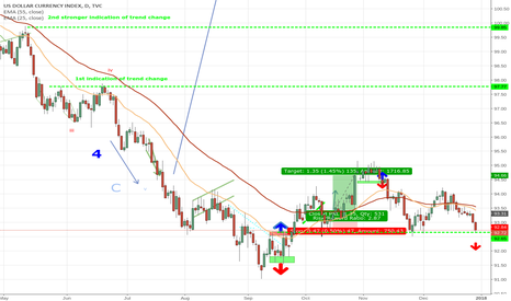 DXY: Critical level for the Dollar