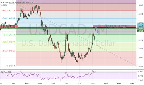 """USDCAD: USDCAD """"TOP"""" THEORY"""
