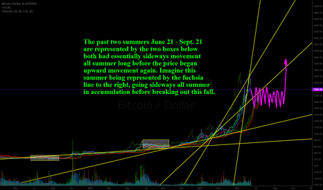 BTCUSD: A long summer of sideways action for Bitcoin?
