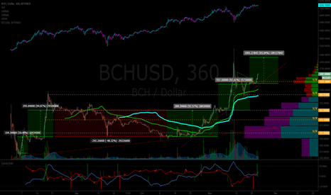 BCHUSD: BCH is taking off... again