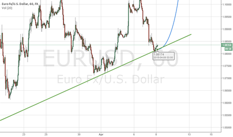 EURUSD: EURO Bounce off support