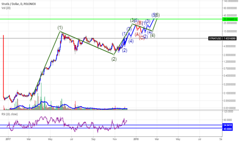 STRATUSD: Stratis what if that is a weekly 1 wave ?