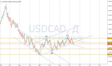 USDCAD: Анализ CAD