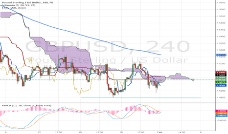 GBPUSD: GBP/USD Further short opportunity if the support line is broken.