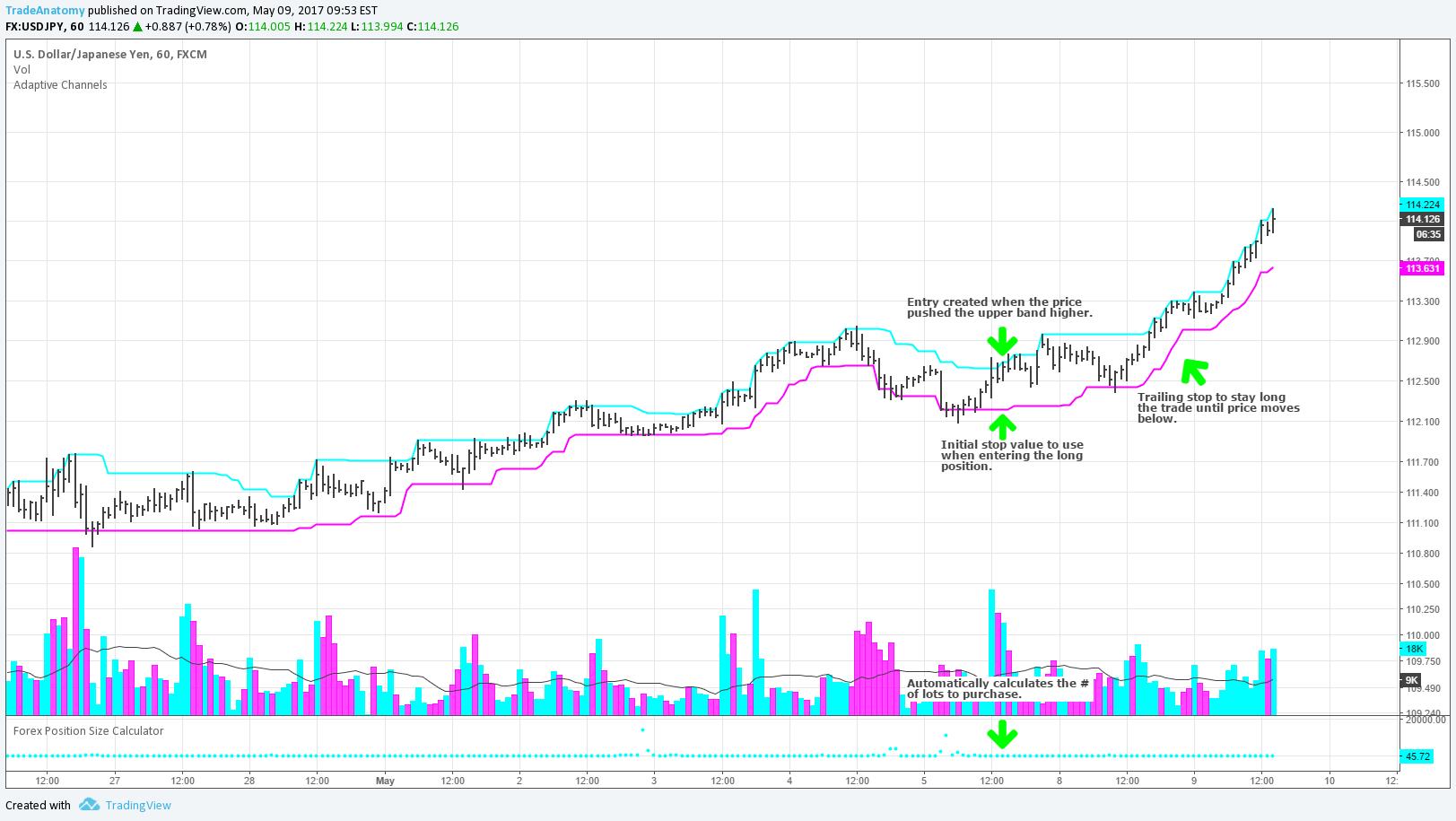 Cara Menggunakan RSI Untuk Trading Trend