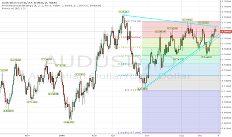 AUDUSD: AUD/USD Great short opportunity after lasts night downwards move