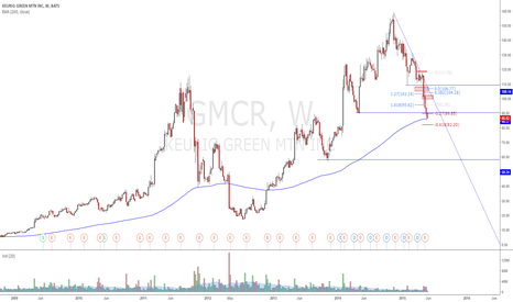 GMCR: This is becoming my best trade YTD hehe