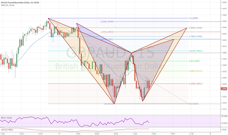GBPAUD: Bat or Gartley