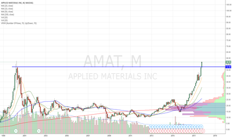 AMAT: Monthly breakout in process