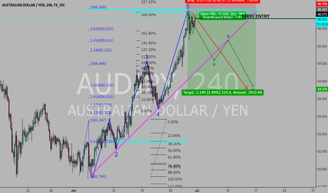 AUDJPY: END OF A SIMPLE 5 WAVE CYCLE