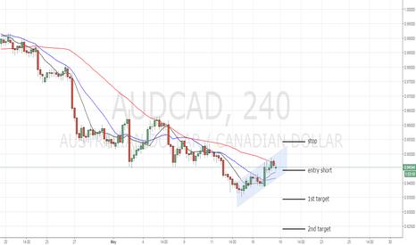 AUDCAD: reject resistance + channel breakdown AUDCAD