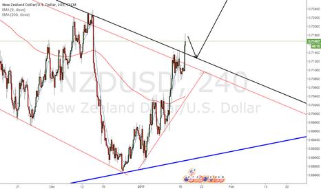 NZDUSD: NZDUSD Trendline Broken.. Waiting for retest!