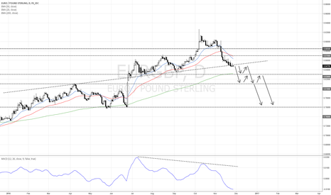 EURGBP: EUR/GBP possible next moves