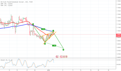 GBPCAD: SELL GBP/CAD to make profit