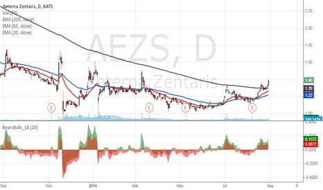 AEZS: Bullish on AEZS .  Stock crosses key indicators!