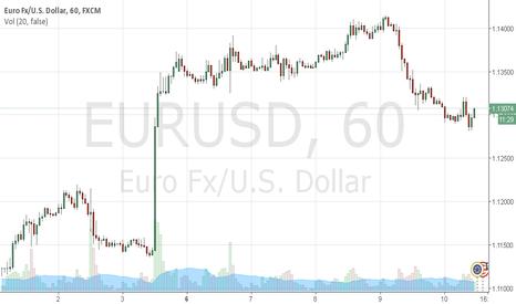 EURUSD: Current Trade