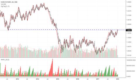 E61!: Short Euro
