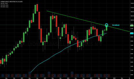LYB: LYB - breakout on monthly graph