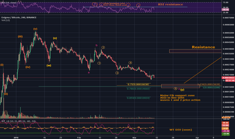 ENGBTC: ENG/BTC - Chance of reversal while its approaching solid support