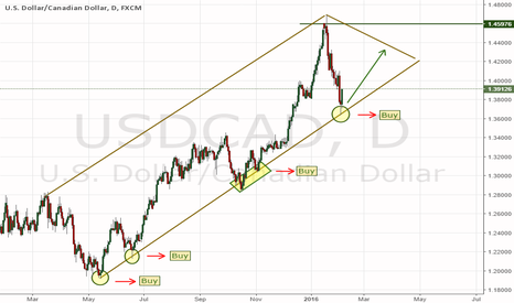 USDCAD: Tachnical Analysis