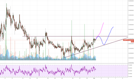 UBQBTC: $UBQ Might want to break out