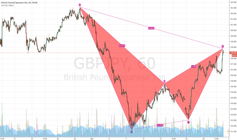 GBPJPY: My idea of GBPJPY in Friday
