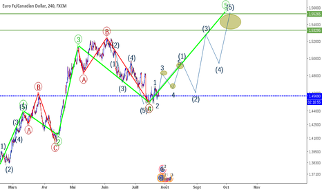 EURCAD: eurcad elliott schema standard se dessine vague 5 a jouer LONG