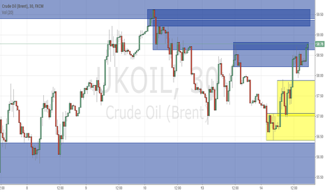 UKOIL: I marked the future directions of the candles