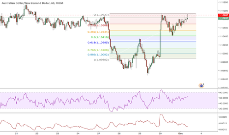 AUDNZD: Double top near completion on the AUDNZD