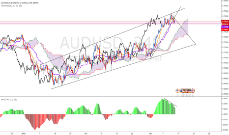 AUDUSD: AUD/USD short term retracement ?